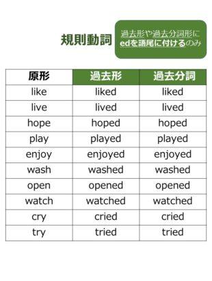 英語 規則動詞