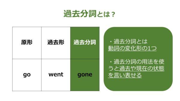 英語 過去分詞 過去形 違い