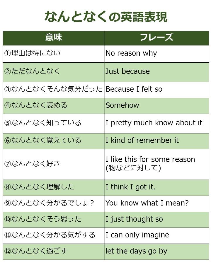 英語 なんとなく 言い回し
